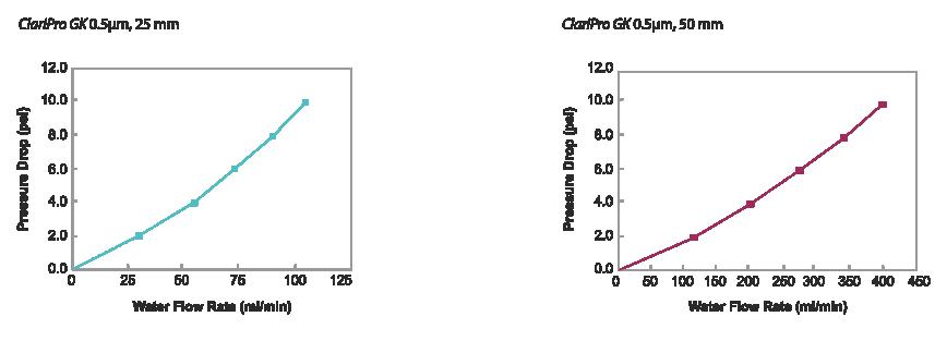Claripro Gk 25mm 50mm