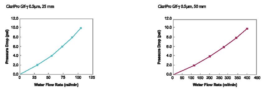Claripro Gk G 25mm 50mm
